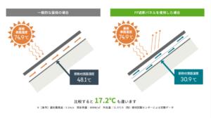 静岡県 FPの家,FPの家,FPの家 加盟店,FP,気密性,断熱性